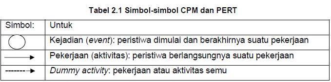 Wbs cpm dan pert welcome berikut ini adalah langkah langkah perhitungan cpm dan pert 1 langkah perhitungan untuk pert a menggunakan diagram pendahulu ccuart Image collections